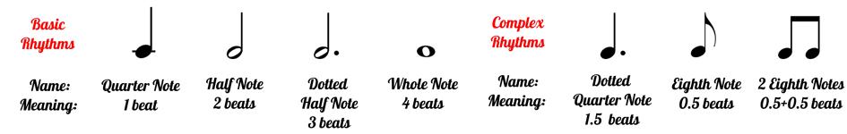 Beginner Piano Level 1 Rhythm Symbols