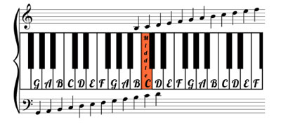 Sheet Music Map
