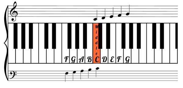 Note map for piano level 1